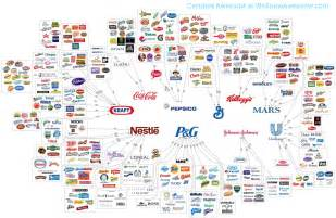 Who Owns The Company The Hipcrime Vocab Monopoly Capitalism