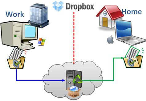 dropbox là gì how to use dropbox video tutorial bigsweb net
