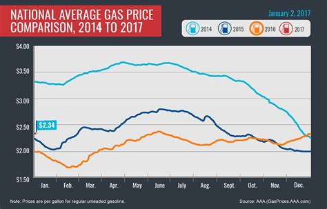 average gas price discover paris tn aaa reports drivers paying highest new
