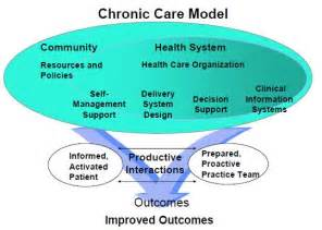 Connected Care The Chronic Care Management Resource Introduction Agency For Healthcare Research Quality
