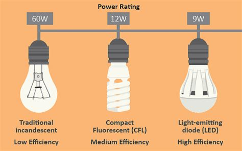 what is the most energy efficient light how to buy energy efficient home appliances that will save