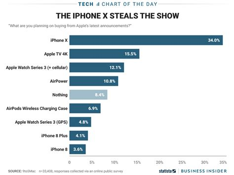 apple x sales one chart shows consumer s excitement over the iphone x
