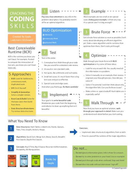 Gayle L Mcdowell Resume Template by Cracking The Skills Coding Soft Skills