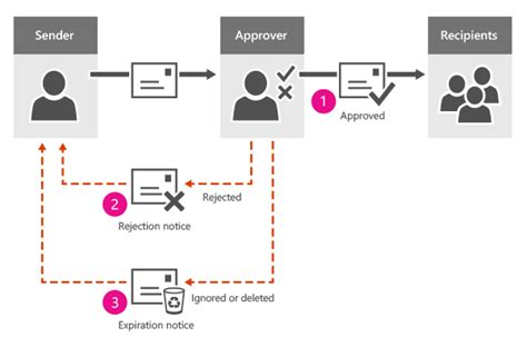 exchange workflow manage message approval exchange 2013 help