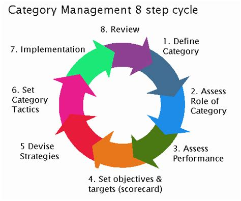 category management strategy template does shopper marketing the end of category management
