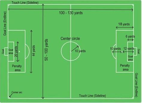 football ground measurement in meter what are the official dimensions of a soccer field in the fifa world cup quora