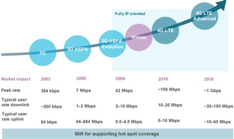 whats better 4g or lte what is lte advanced android authority