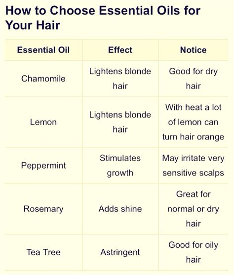 how to choose essential oils for your hair musely