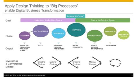 design thinking digital transformation apply design thinking to enable digital business
