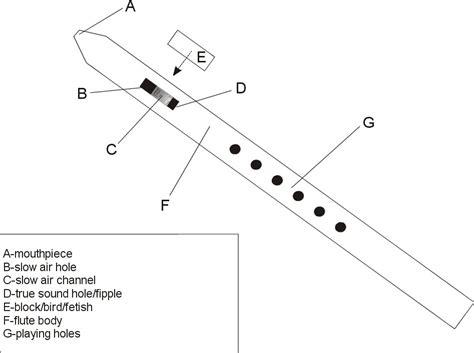 flute diagram labeled parts of a flute diagram