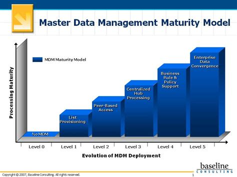 master data management big data hub marathahalli reviews big data analytics hub