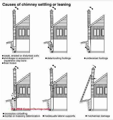 How To Properly Use A Fireplace Der by House Chimney Construction Interior Design Ideas