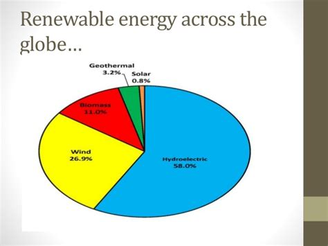 Mba In Renewable Energy Management In India by Renewable Energy Potential And Utilization In India