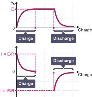 capacitor charging and discharging graph bitesize higher physics capacitors revision 3