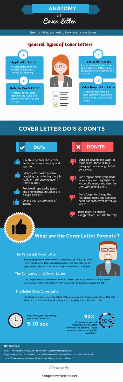 anatomy of cover letter ucollect infographics