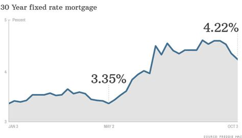 the resolution home mortgage rates drop again