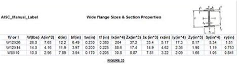 W Section Sizes by Steel I Beam Sizes Steel I Beam Steel Beam Dimensions