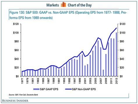 s day earnings gaap vs non gaap earnings business insider