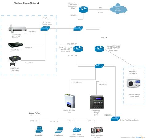 advanced home network design voip network diagram exles visio voip get free image