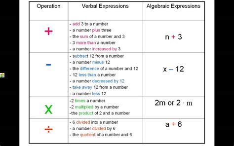 Translating Word Problems Into Algebraic Expressions Worksheet by Translating Words Into Math