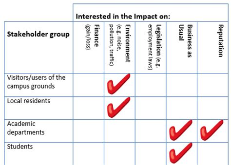 Shareholder Vs Stakeholder Essay by Stakeholder Analysis Best Way To Analyse Stakeholders