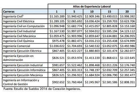 sueldos y salarios control y contabilizacion trabajos de estos son los sueldos 2016 de los ingenieros en chile