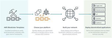 Aws Blockchain Templates Aws Blockchain Templates