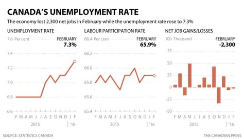 Mba Employment Statistics Canada by Alberta S Unemployment Rate Tops S For Time