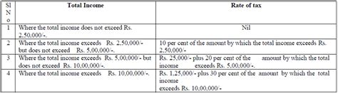 Section 64 Of Income Tax Act by Updated Income Tax Slab For All Salaried Employee