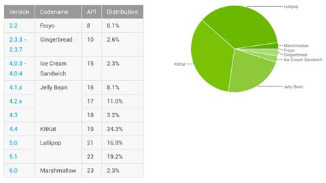 android version lollipop becomes the most popular version of android