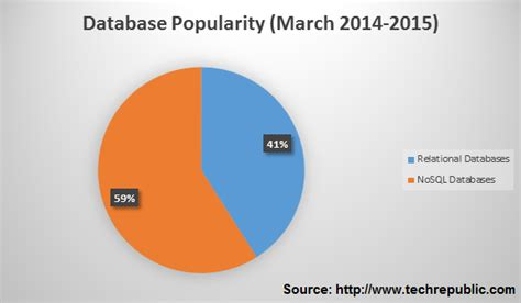 rdbms market share 2015 migration from relational database to nosql database