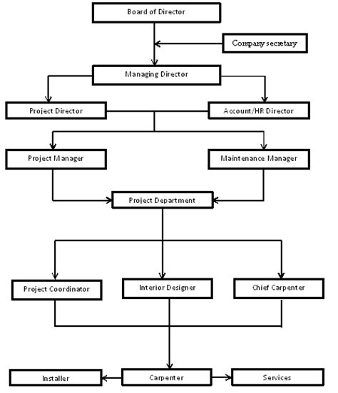 faktor membuat struktur organisasi diagram 1