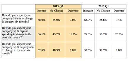 Virginia Mba Employment Report by Virginia Ceos Report Economic Outlook In 2013 2nd Quarter