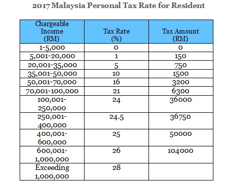 income tax rate in malaysia 2016 borang tp 1 tax release form dna hr capital sdn bhd