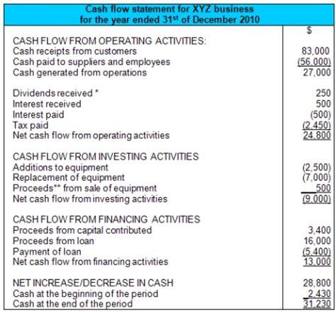 sample cash flow statement cash flow statement template