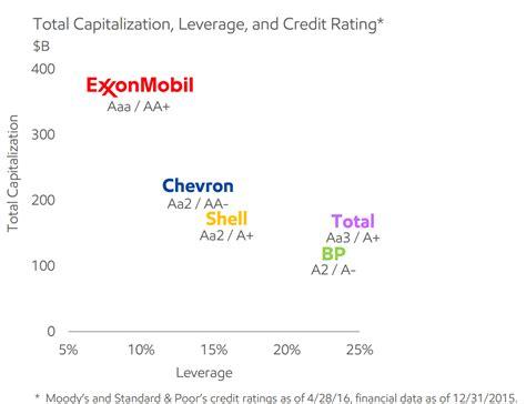 pattern energy credit rating exxon mobil long term immense cash flow generation