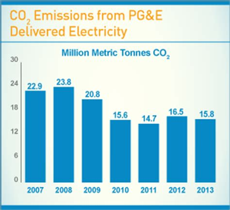 Pg E Bills Rank Among The Lowest In The Nation Pg E Currents by Pg E Cuts Carbon Emissions With Clean Energy Pg E Currents