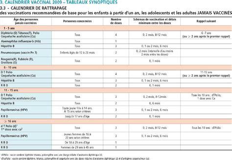 Calendrier Vaccinal 2018 Les Vaccinations Obligatoires Pour Les Professionnels De Sant 233