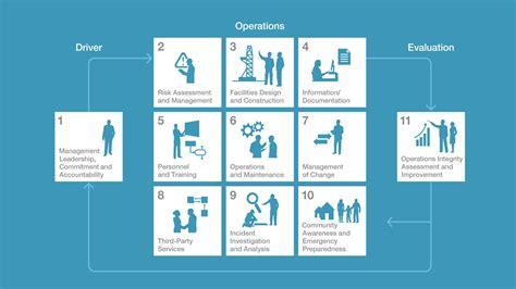 Oims A Disciplined Management Framework Exxonmobil Mechanical Integrity Program Template