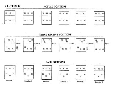 printable volleyball rotation cards volleyball rotation explained defense diagram image