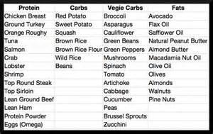 6 best images of printable cholesterol food chart low cholesterol food chart and bad