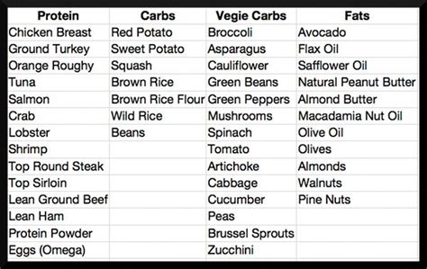 list of healthy fats pdf pin by teresa zetterberg on health and fitness