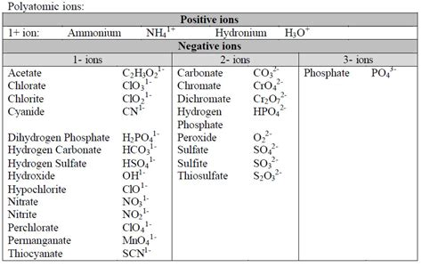 the role of ions in body chemistry bob mccauleys blog behs ap chemistry home