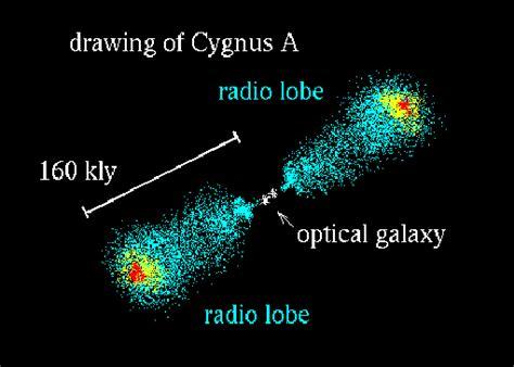 radio galaxy cygnus a