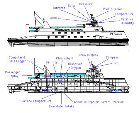 image gallery steamboat diagram