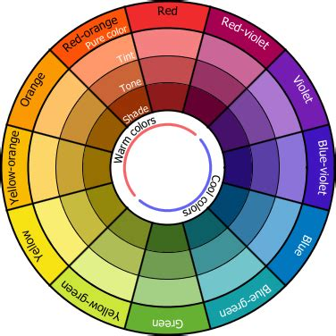 makeup color wheel makeup color wheel color technical color wheel