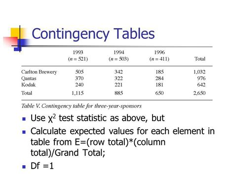 chi square goodness of fit and contingency tables ppt
