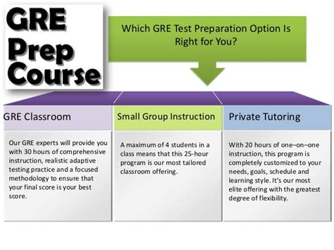 Which Mba Is Right For Me Quiz by What Is Gre Test Preparation And Best Options To Prepare