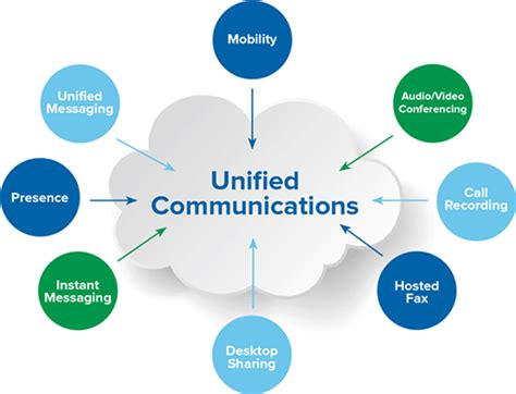 Wood Systems Integration Mba by What Is Unified Communications Quora
