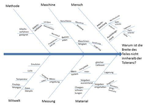 Vorlage Ishikawa Word Ishikawa Diagramm Ursache Wirkungs Diagramm